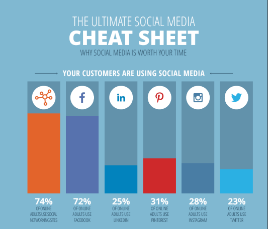 The Ultimate Social Media Cheat Sheet