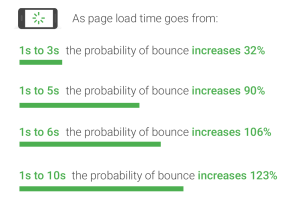 Image of bounce ratio percentages relative to page load time - Search Influence