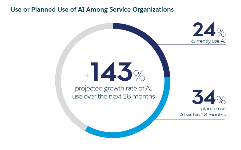use-or-planned-use-of-ai-among-service-organisations
