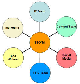 IM SEO Best Project Team