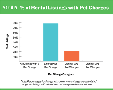 78% of rentals nationwide charge at least one fee for having pets.