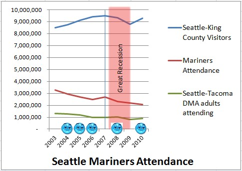 Seattle Mariners Game Attendance 2003 - 2010