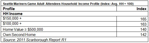 Seattle Mariners Game Attendee Income Profile