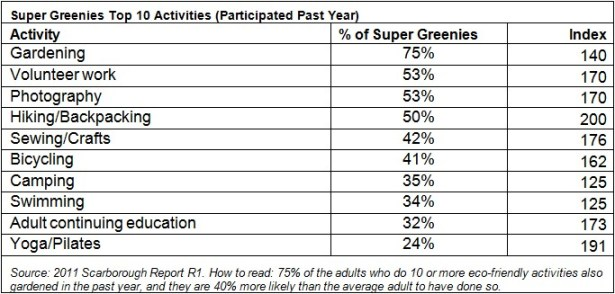 Top 10 Activities Participated in by Super Green Adults