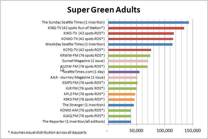 Top 20 Media Vehicles for Reach Seattle's Super Green Adults