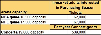 Comparison between Sonics arena capacity and those interested in purchasing season tickets