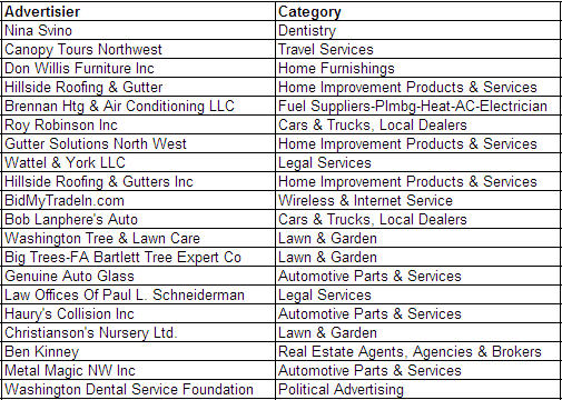 Top 20 KPTK-AM Local Advertisers 2012