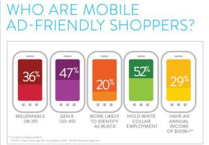 2014 Nielsen Scarborough Report on Mobile Ad-friendly Shoppers