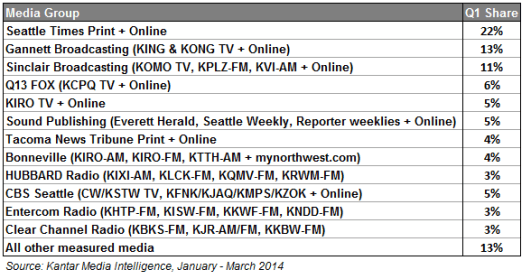 Q1 2014 media group ad spend share