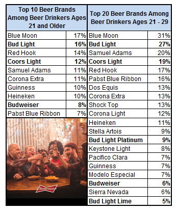 Beer brands consumed by Seattle beer drinkers -- total and ages 21-29