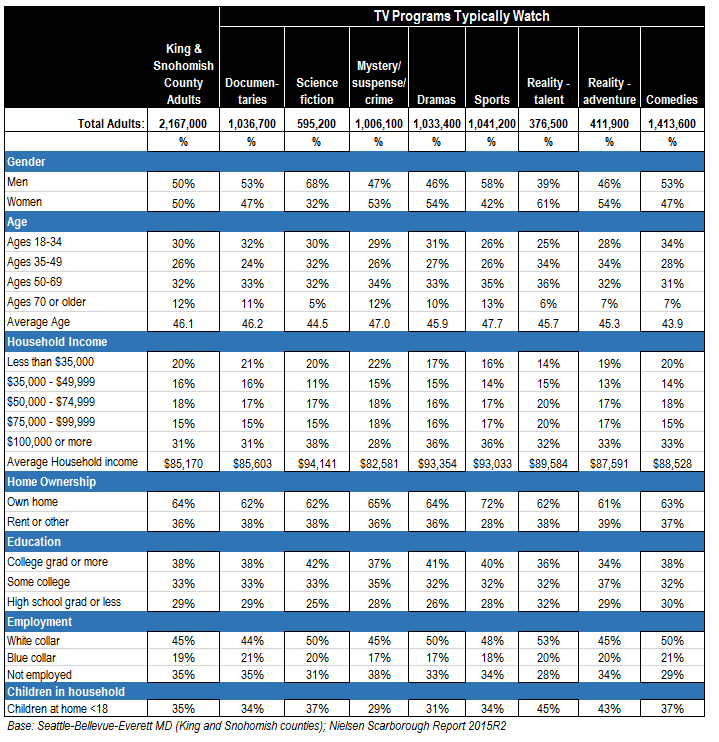 Demographic profile of TV program formats