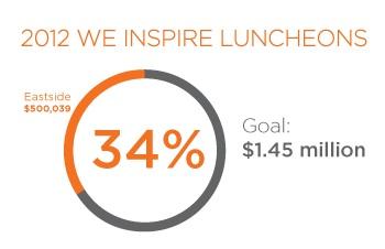 YWCA's Inspire Luncheon Series 2012