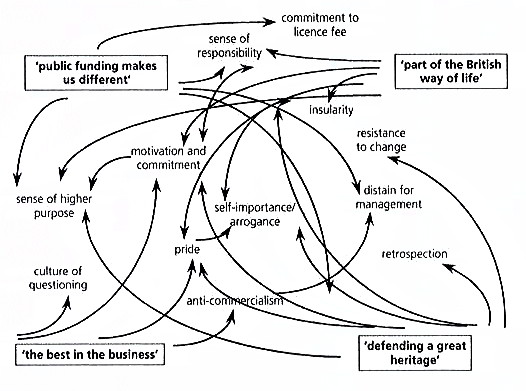 assumptions & attitudes