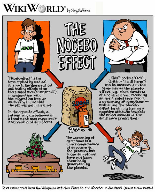 Nocebo_WikiWorld