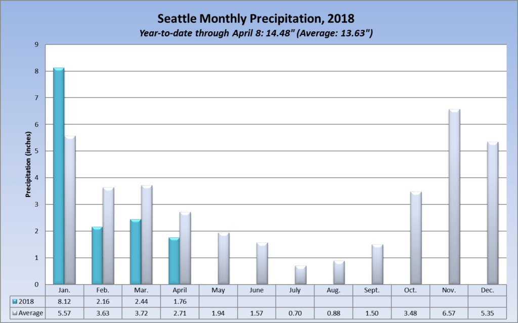 Seattle rainfall in 2018, by month