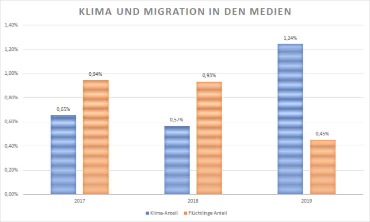Themen Klima und Migration in den Medien