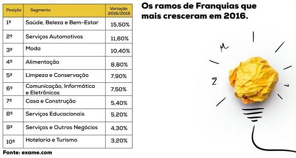 Ramos re franquia que mais cresceram em 2016