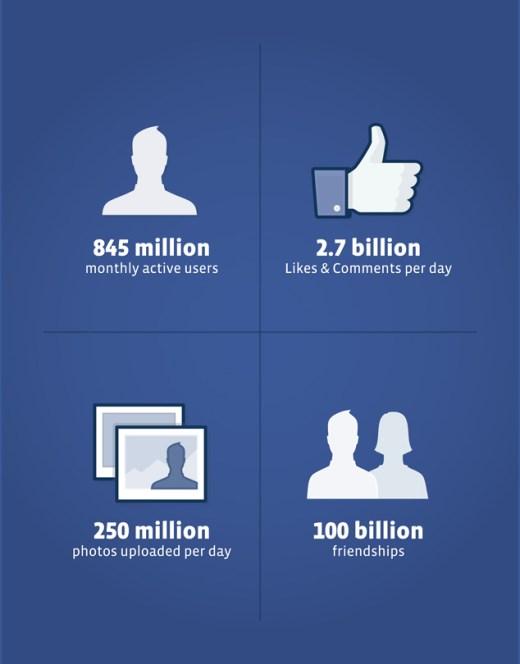 Aktuelle Kennzahlen zur Facebooknutzung (Quelle: sec.gov)
