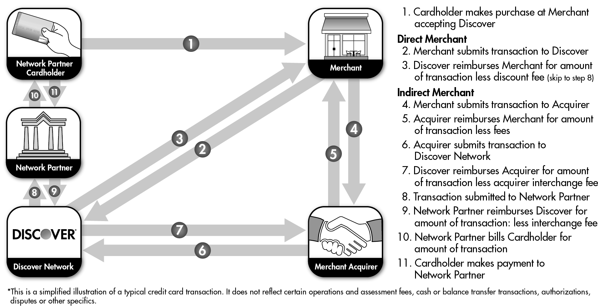 The Following Chart Shows An Example Of Network Partners
