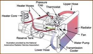 Design and Function of Automotive Cooling Systems