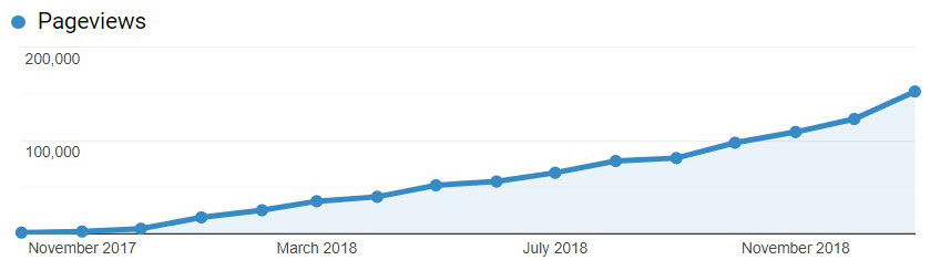 Blog monthly pageview growth over time