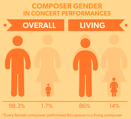 women-composers-infographic