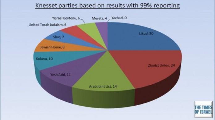 Il parlamento israeliano dopo la vittoria del Likud