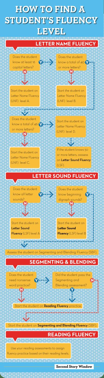 Fluency-levels