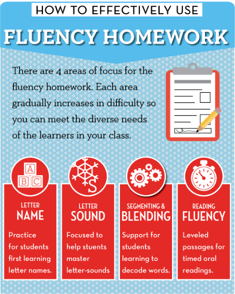Getting The Most Out of Fluency Homework