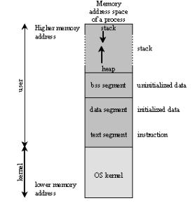 Memory Allocation
