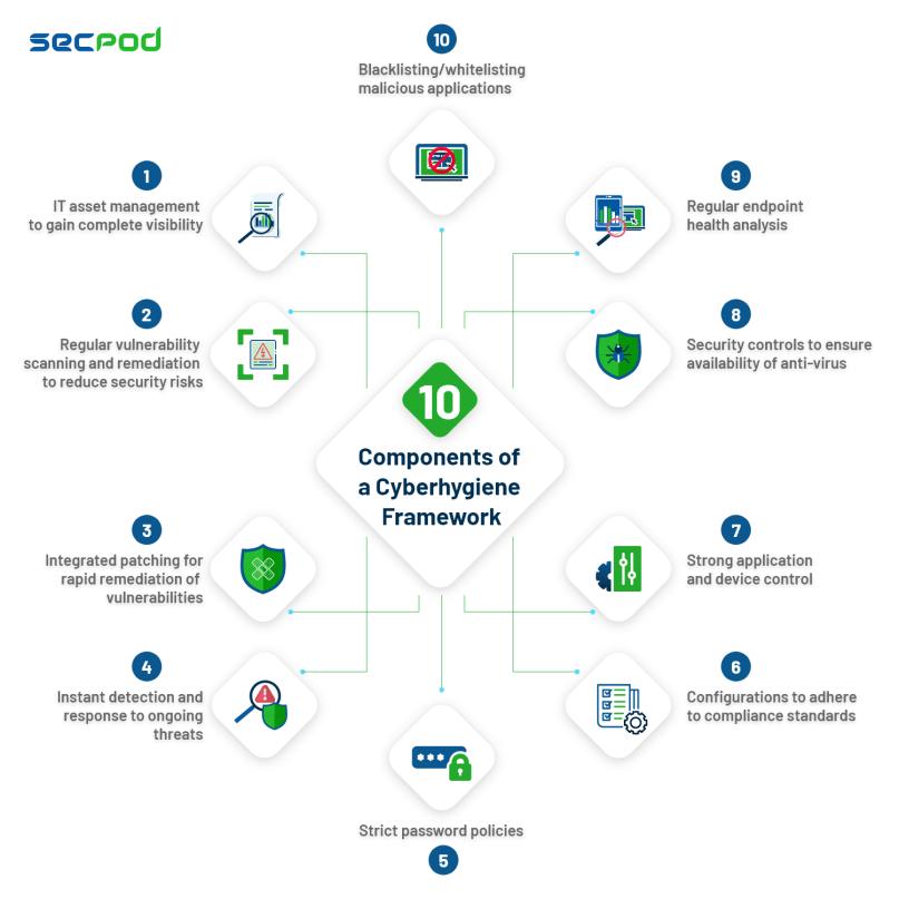 Components of a Cyberhygiene Framework