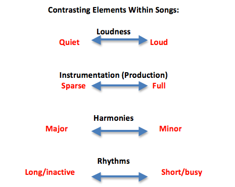 Contrasting Elements Within Songs