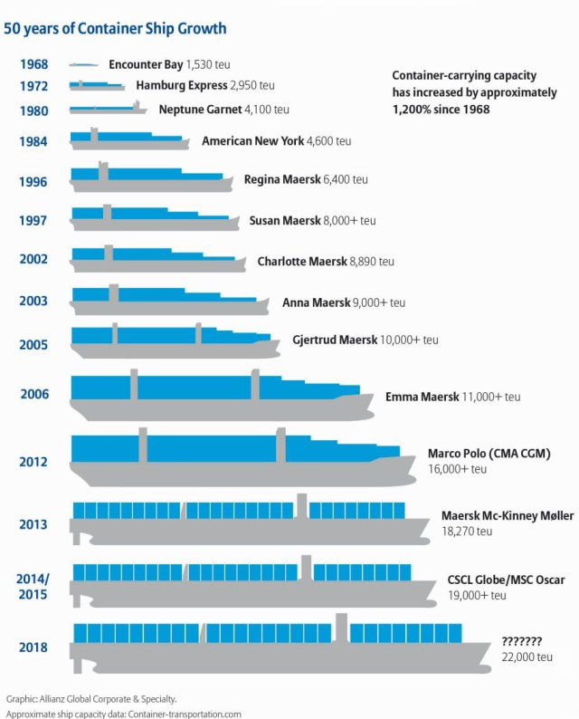 maritime-articles - Container Ships Revolution 825x1024 - Revolution of Container Ships