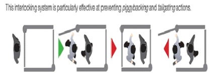 INTERLOCKING DOOR SYSTEMS