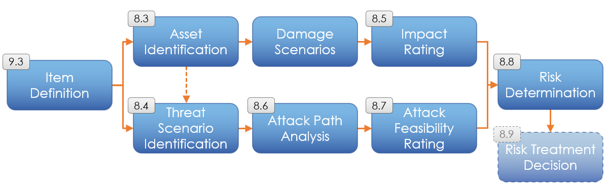 From item definition to risk determination