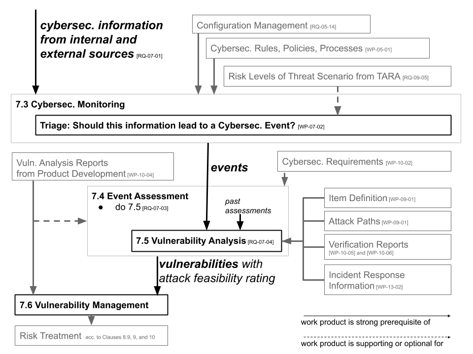 Continuous Cybersecurity Activities