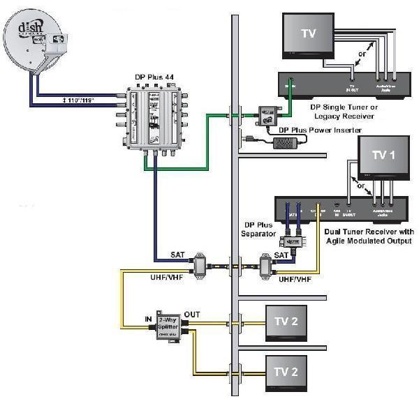 Dish Hopper Connection Diagram