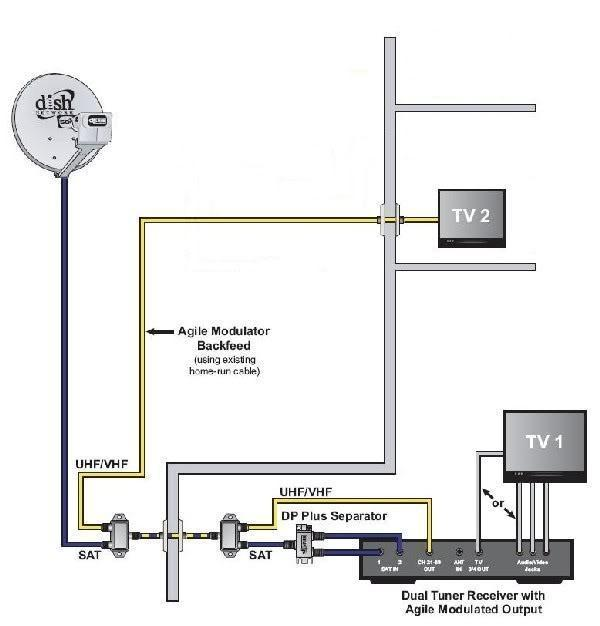 wiring diagram dish network dual tuners wiring dish network wiring diagrams wiring diagram on wiring diagram dish network dual tuners