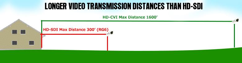 HDCVI Distance