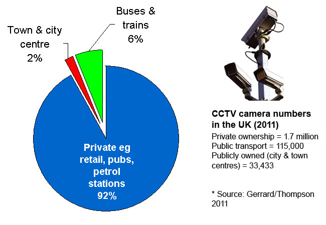CCTV cameras in the UK by ownership