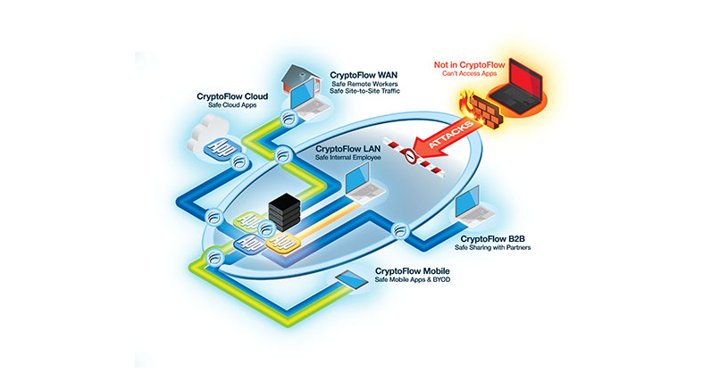 Certes Networks protect enterprise applications with AirWatch