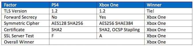 PS4 vs. XBOX Live Encryption Usage Traffic