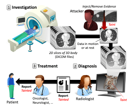 CT-GAN attack
