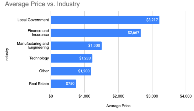 Domain access prices per industry