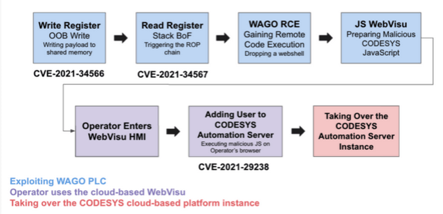 Using PLC vulnerabilities to compromise cloud-based ICS management interface
