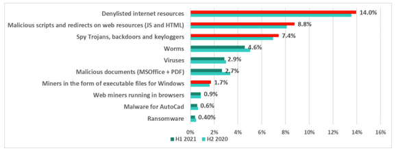ICS threats detected by Kaspersky in H1 2021