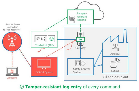 Microsoft unveils Trusted Cyber Physical Systems (TCPS)
