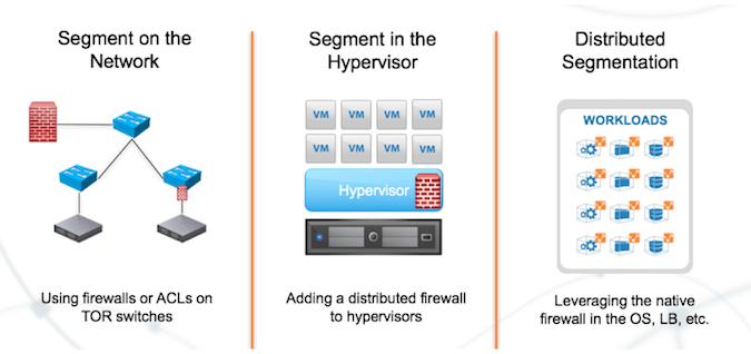 Network Segmentation Architecture