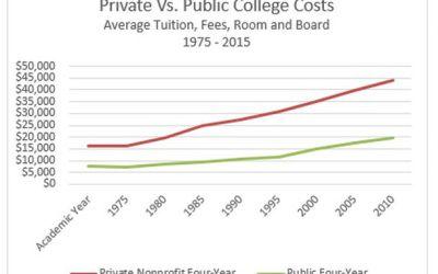 The Future Price of College