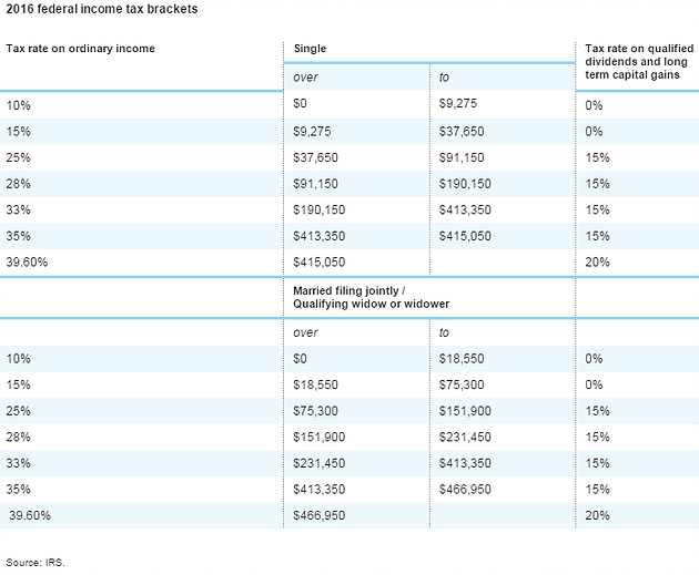 Taxes and Their Affect on Portfolio Performance